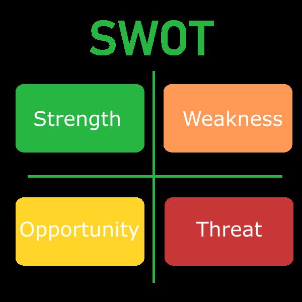 SWOT analys av din verksamhet